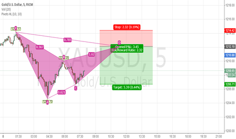 XAUUSD: Gartley Again