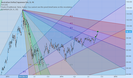 AUDJPY: Touch the line. whats next