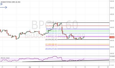 BPCL: BPCL Sell Trade