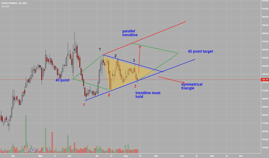 GRUH: gruh symetrical triangle chart pattern