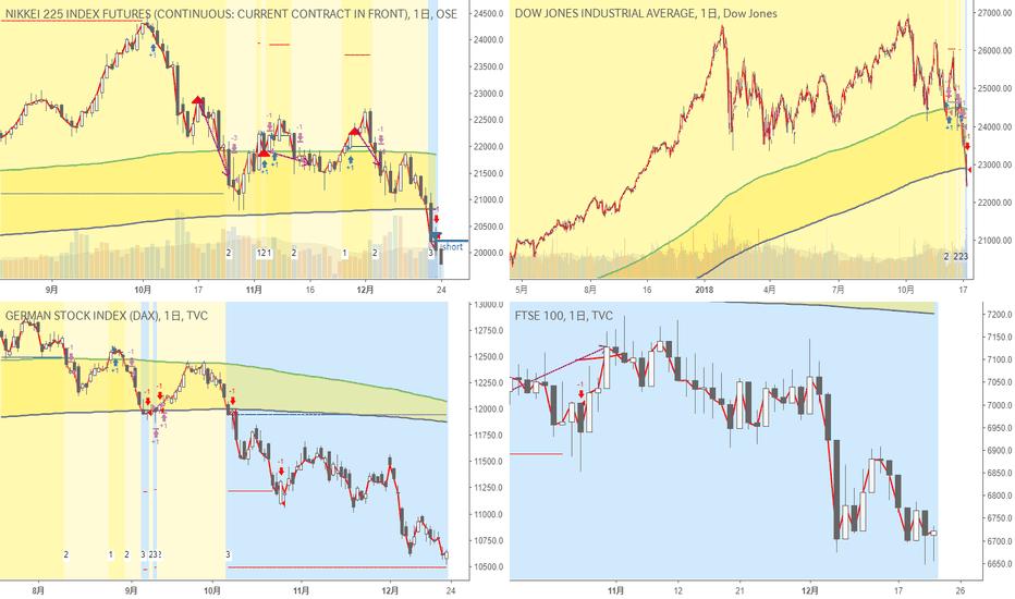 NK2251!: 日足・超長期・株価指数|久しぶりの株価指数、Nikkei225を売り