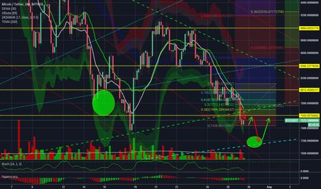 BTCUSDT: BTC/USD 4h Bitfinex