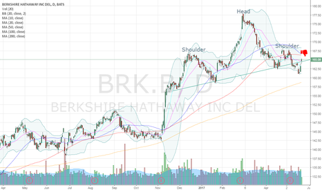 BRK.B: $BRK.B Head and Shoulders Pattern
