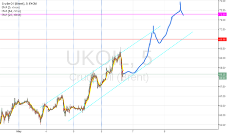UKOIL: Maybe too early to call