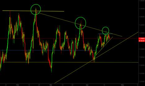 EURUSD: EUR/USD Short Term Sell Trade