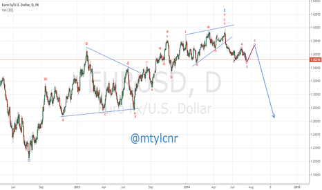 EURUSD: last leg of correction