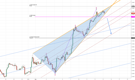 EURUSD: EUR Wedge Formation