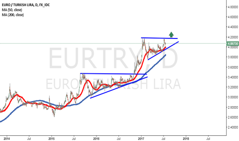 EURTRY: God Another Triangle..
