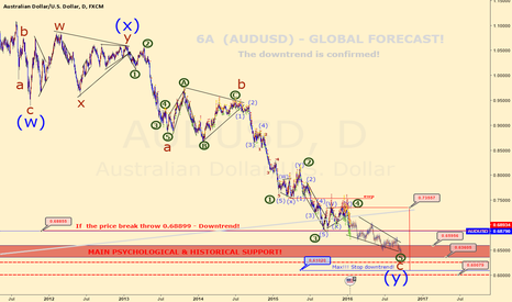 AUDUSD: 6A  (AUDUSD) - GLOBAL FORECAST!