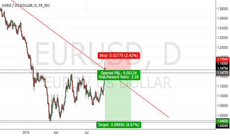 EURUSD: #EUR/USD - nice opportunity to go short