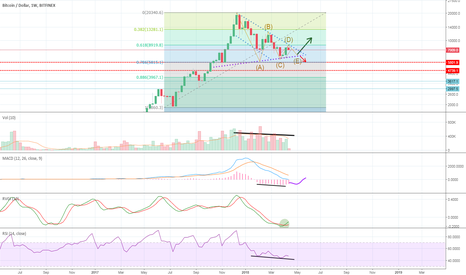 BTCUSD: Take a step back and look at Bitcoin on the weekly chart