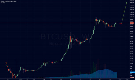 BTCUSD: I know nothing about TA and this is just wishful thinking.