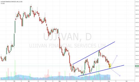 UJJIVAN: UJJIVAN - BROADENING WEDGE IN PROGRESS