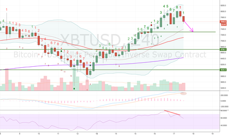 XBTUSD: XBTUSD negative divergence short 4H