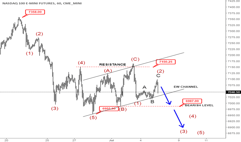 NQ1!: Elliott Wave Analysis: NASDAQ May Drop Hard