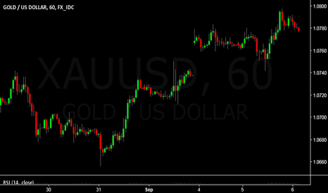 XAUUSD: XAUUSD: Lines are in the Clear