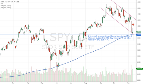 SPY: $SPY capitalistic hammer