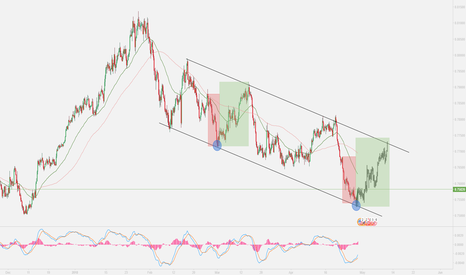 AUDUSD: $AUDUSD bounced possible long, good time to get in