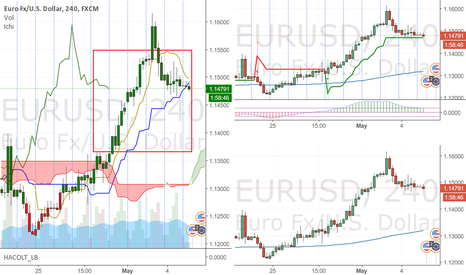 EURUSD: EU Long (what else)