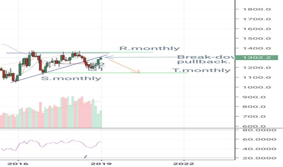 GC1!: Gold Carta bulanan - breakdown, pullback, continue (BPC) pattern