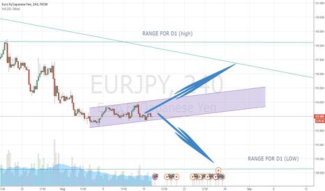 EURJPY: swing market.