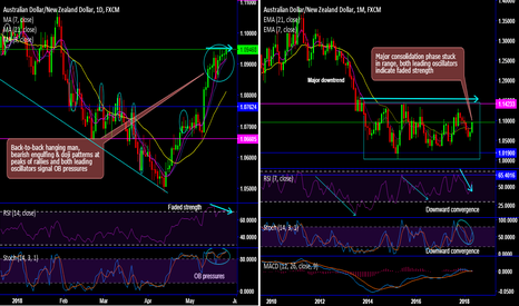 AUDNZD: AUD/NZD forms streaks of bearish patterns to signal OB pressures