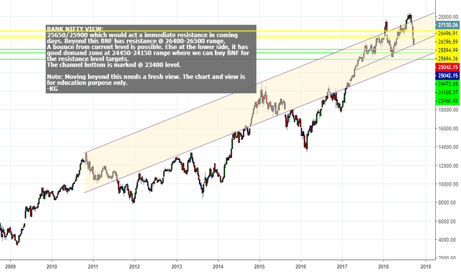 BANKNIFTY: BANK NIFTY OUTLOOK FOR COMING SESSIONS