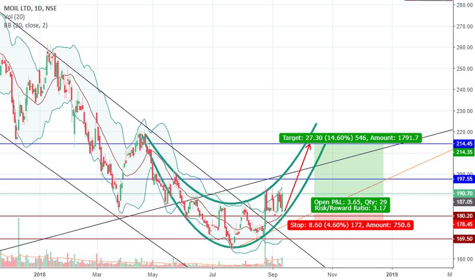 MOIL: Moil Long - Strong Trend!