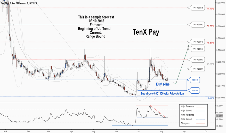 PAYETH: There is a possibility for the beginning of an uptrend in PAYETH