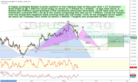GBPUSD: Part 2 Bearish Essentials