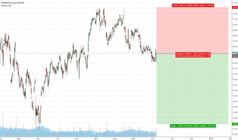 DAID: Daimler AG short