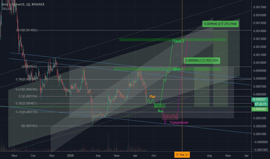hot btc tradingview
