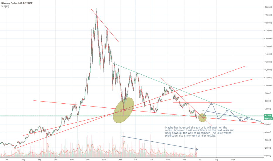 BTCUSD: BTC Update with bounce - no BULL run till 2019
