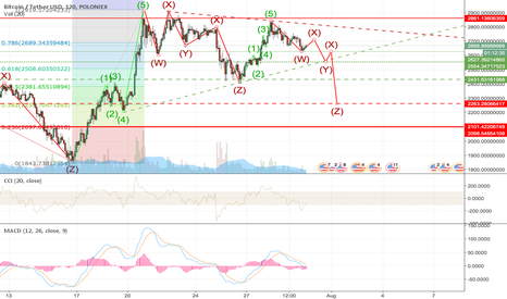 BTCUSDT: BTC USD Bitcoin should have been at it's highest point 28-7