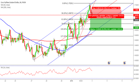 EURNZD: EurNzd Sell