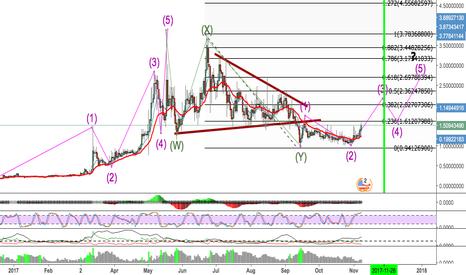 NMCUSD: NMCUSD trade Idea and Trend !