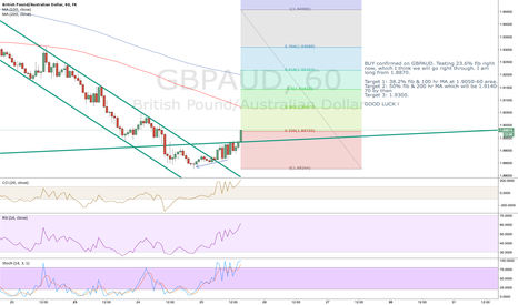 GBPAUD: ALL SHORT TERM TARGETS REACHED on GBPAUD LONGS... 910 pips