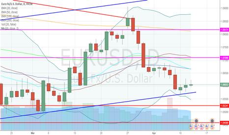 EURUSD: EUR/USD debole non trova la salita, short a 1,057