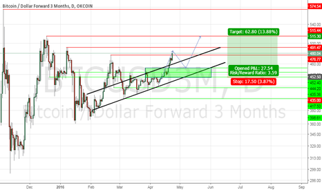 BTCUSD3M: long at 552.50 with a P/L ratio of 3.59 (measured move)