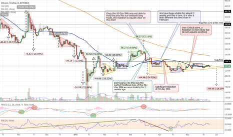 BTCUSD: Is a Symmetric Triangle forming for Bitcoin