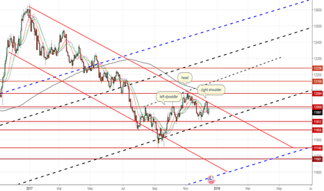USDOLLAR: dollar index short