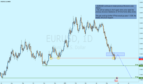 EURUSD: EURUSD / Breaking Structure Support / Looking to Short again