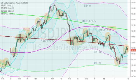 USDJPY: ドル円・4hBM、流れは下落トレンド。