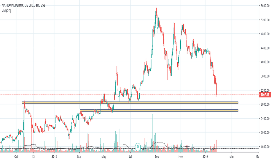 NATPEROX: NATPEROX : Should Find Support at 2900-3000