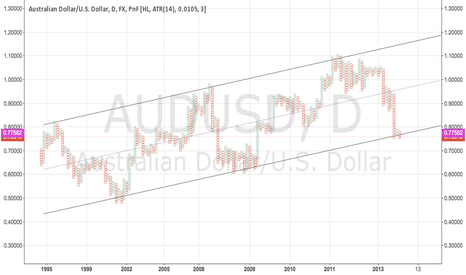 AUDUSD: Australian dollar on the way up