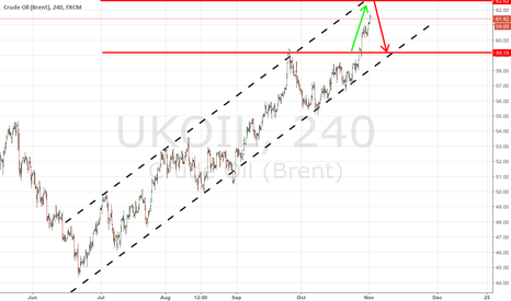 UKOIL: US rally leaves little for NFP to surprise traders