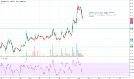 NILA: Marked in chart