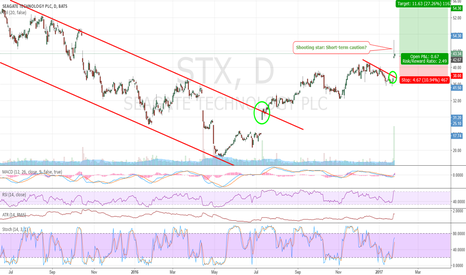 STX: STX: A beautiful breakout to be bought