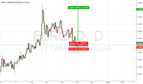 EURCAD: EURCAD May have a good set-up for a long position.
