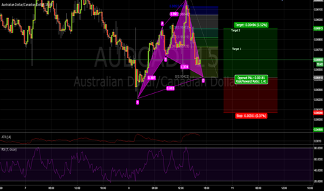 AUDCAD: Chyper on AUDCAD 15 min